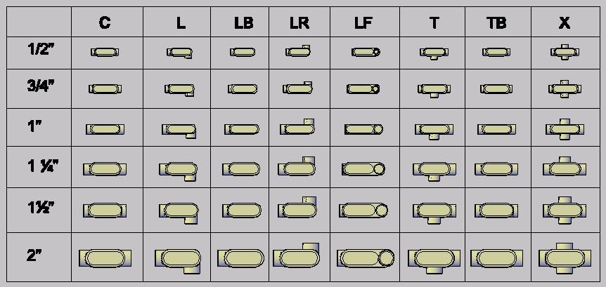 imagen Accesorios de instalaciones electricas, en Símbolos eléctricos domiciliarios - Electricidad iluminación