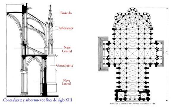 imagen Arquitectura gótica, en Monografías - Historia