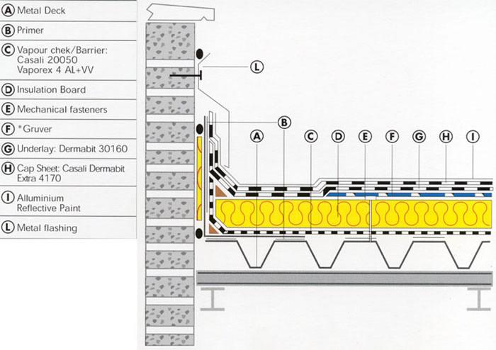 imagen Detalle del tejado, en Cubiertas onduline - Detalles constructivos