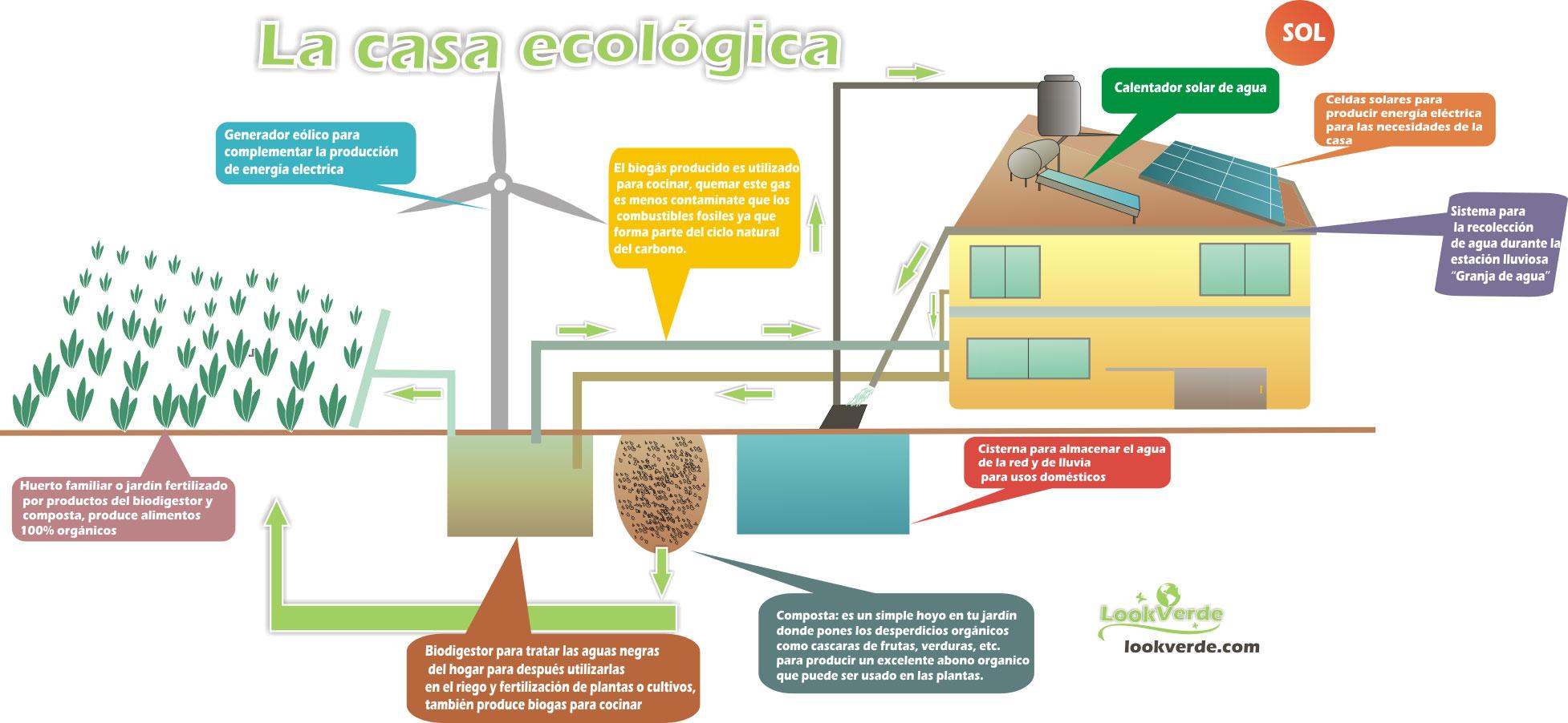 Planospara author at planos de casas planos de for Proyectos de casas ecologicas