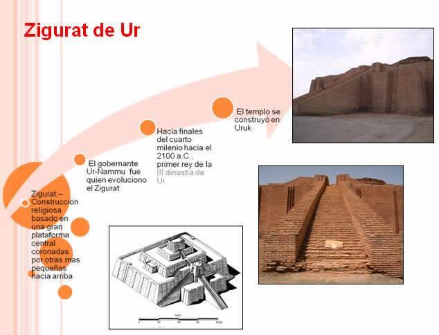 Cronologia de la arquitectura, en Monografías guías y estudios varios – Varios