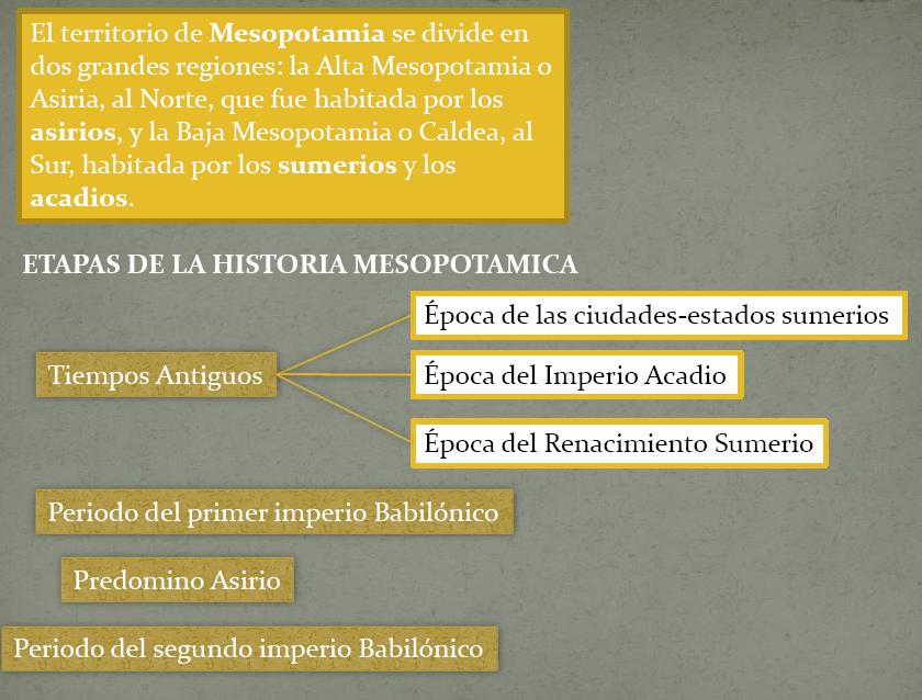 Introduccion a la cultura mesopotamia, en Monografías – Historia